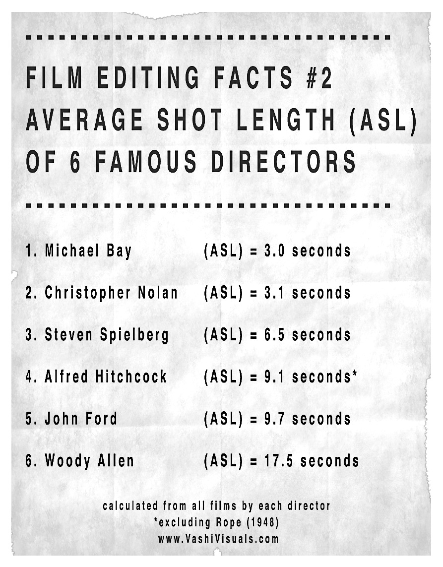 Film Editing Facts #2