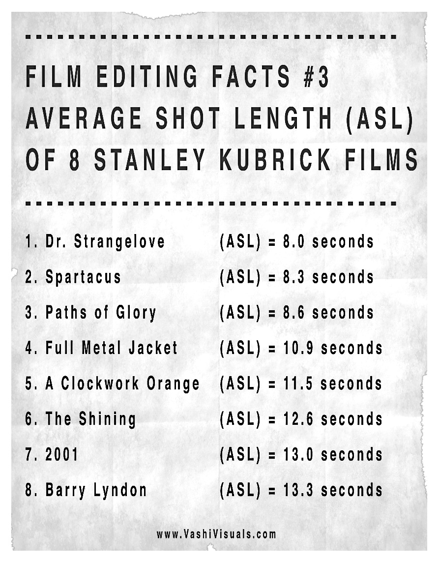 Stanley Kubrick Films List: Average Shot Length