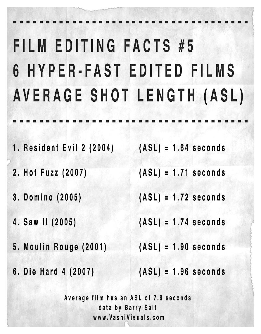 6 Hyperspeed Edited Films