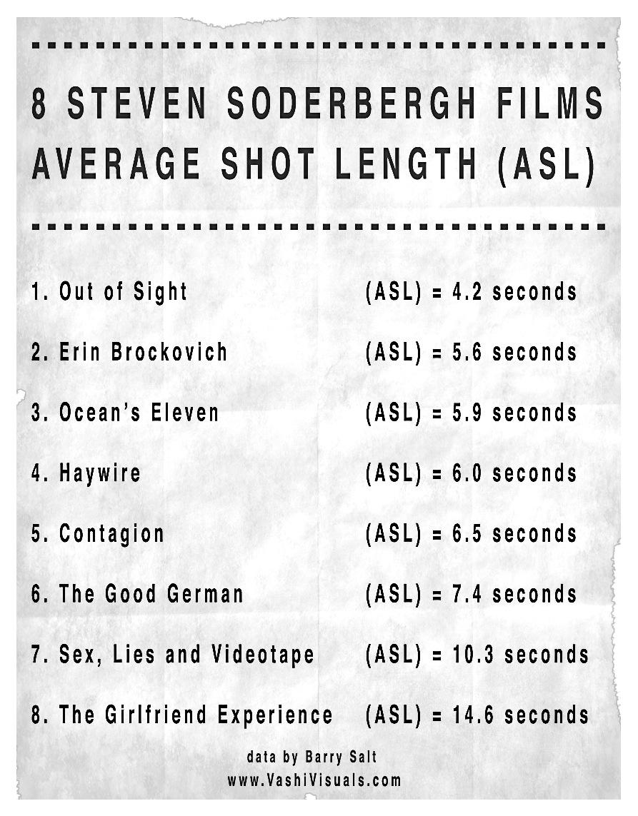 Average Shot Length