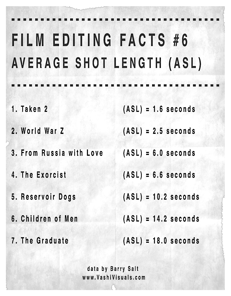 Average shot length for 7 famous films