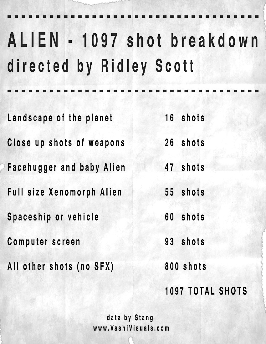 All the shots in Alien