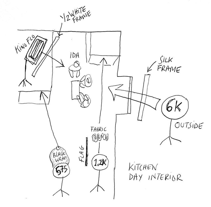 Lighting diagram for kitchen scnes