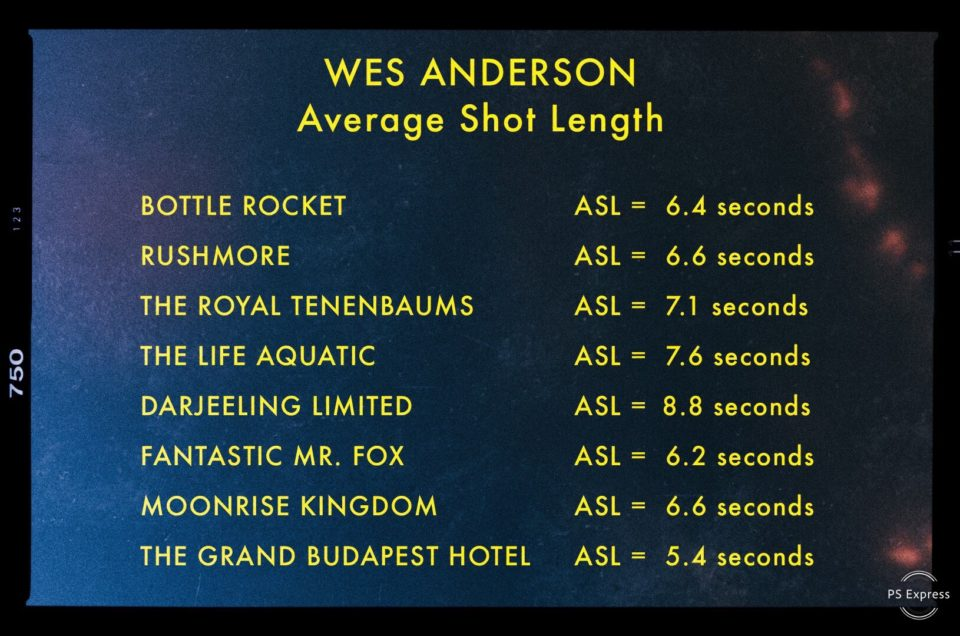 Average Shot Length of 8 Wes Anderson Films | VashiVisuals